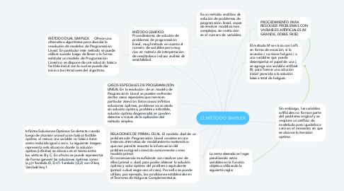 Mind Map: EL MÉTODO SIMPLEX