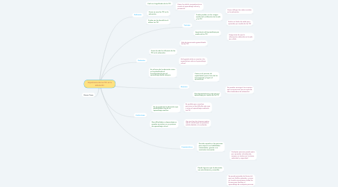Mind Map: Importancia de las TIC en la educación