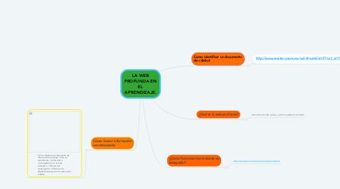 Mind Map: LA WEB PROFUNDA EN EL APRENDIZAJE.