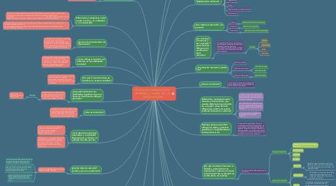 Mind Map: PROCESOS COGNOSCITIVOS:  MOMENTO 2 DISEÑO DE LA  INVESTIGACIÓN
