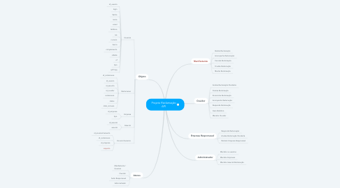 Mind Map: Projeto Reclamação API