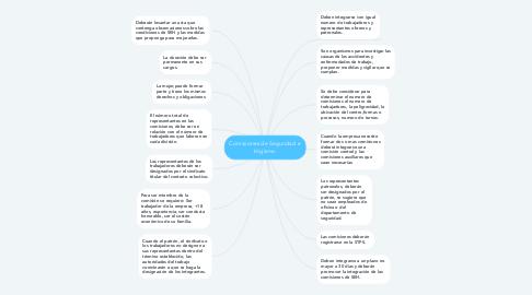 Mind Map: Comisiones de Seguridad e Higiene.