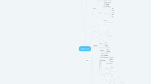 Mind Map: Fundamentos de la Adminstracion