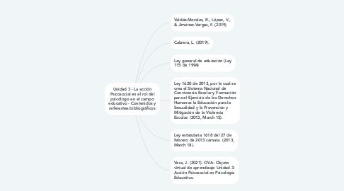 Mind Map: Factores de riesgo relacionados en el manejo de las tic.
