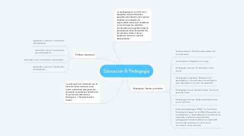 Mind Map: Educación & Pedagogía