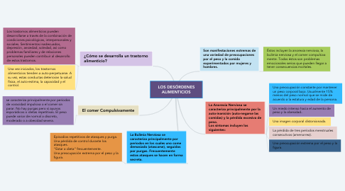 Mind Map: LOS DESÓRDENES ALIMENTICIOS
