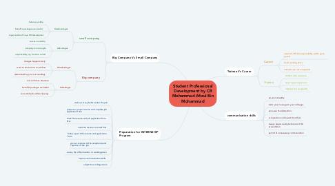 Mind Map: Student Professional Development by CR Mohammad Afizul Bin Mohammad