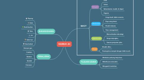 Mind Map: MARBUK AH