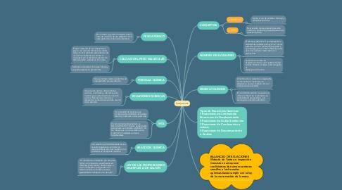 Mind Map: Estequiometría