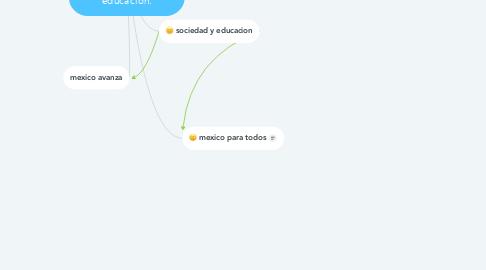Mind Map: Problemas Politicos y economicos de la educacion.