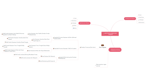 Mind Map: ARSIP DIGITAL DIREKTORAT PROMOSI