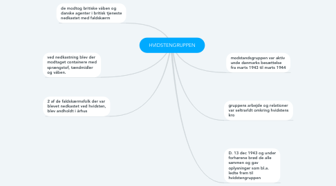 Mind Map: HVIDSTENGRUPPEN