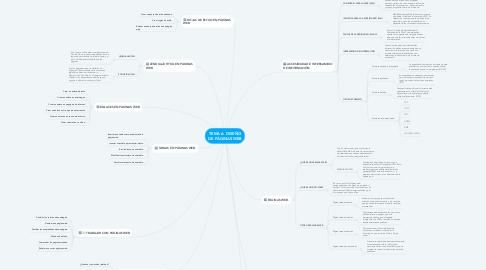 Mind Map: TEMA 6: DISEÑO DE PÁGINAS WEB