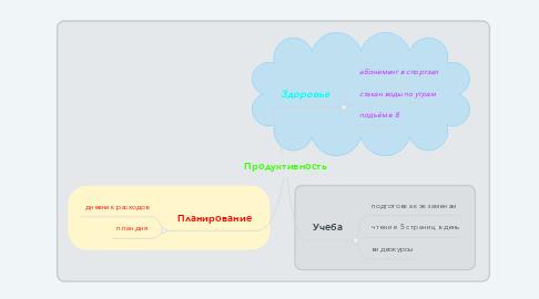 Mind Map: Продуктивность