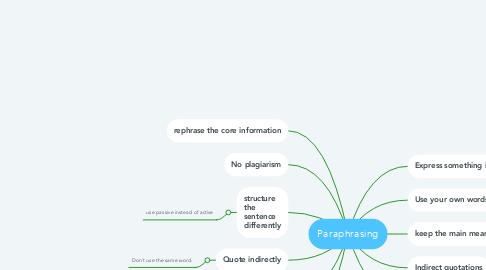 Mind Map: Paraphrasing