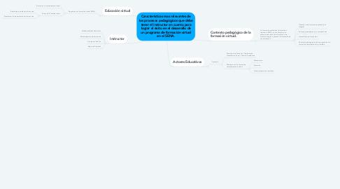 Mind Map: Características mas relevantes de los procesos pedagógicos que debe tener el instructor en cuenta para lograr el éxito en el desarrollo de un programa de formación virtual en el SENA.