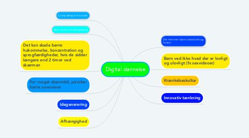 Mind Map: Digital dannelse