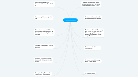 Mind Map: Versaillestraktaten