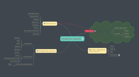 Mind Map: Аппаратные средства