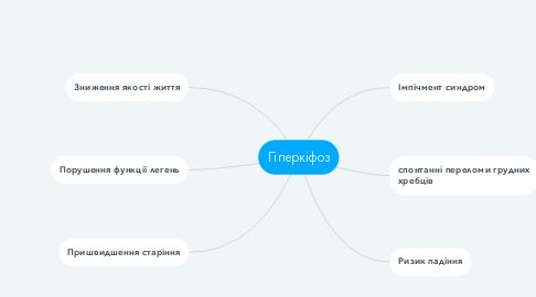 Mind Map: Гіперкіфоз