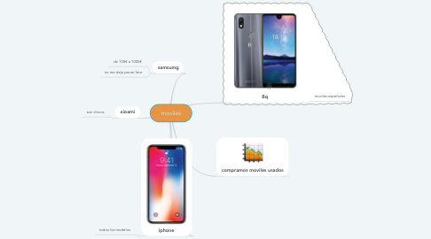 Mind Map: moviles