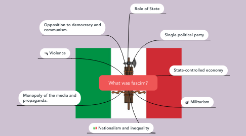 Mind Map: What was fascim?