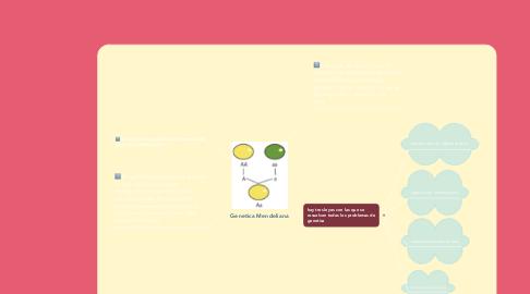 Mind Map: Genetica Mendeliana