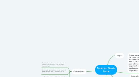 Mind Map: Federico Garcia Lorca