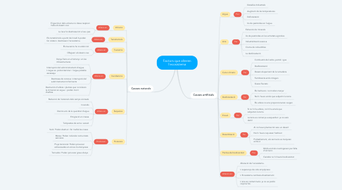Mind Map: Factors que alteren l'ecosistema