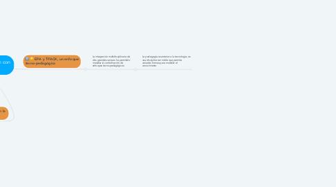 Mind Map: EPA  y su vinculación con TPACK