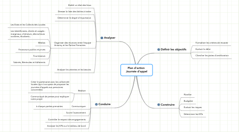 Mind Map: Plan d'action  Journée d'appel