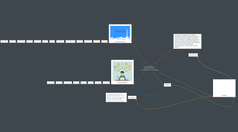 Mind Map: A inovação o desenvolvimento  e o papel da Universidade