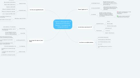 Mind Map: Thème 3: Management et Ressources Humaines Section 1: la gestion du temps de travail