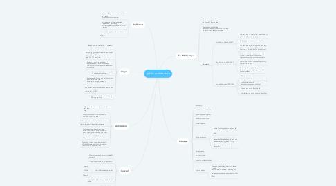 Mind Map: gothic architecture