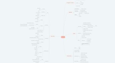 Mind Map: SCRUM