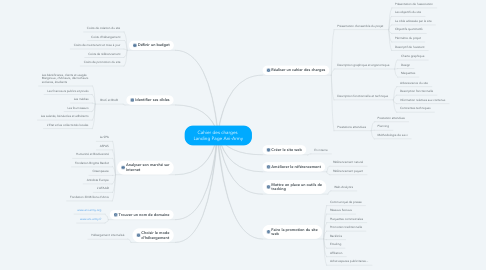 Mind Map: Cahier des charges  Landing Page Ani-Army
