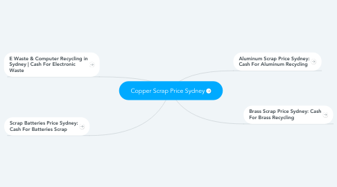 Mind Map: Copper Scrap Price Sydney