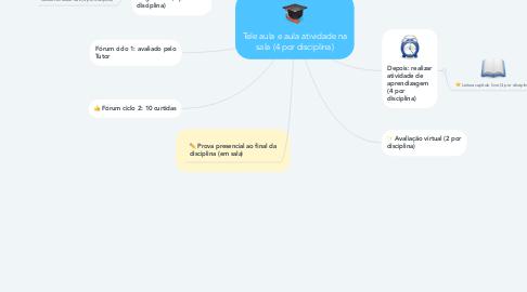 Mind Map: Tele aula e aula atividade na sala (4 por disciplina)