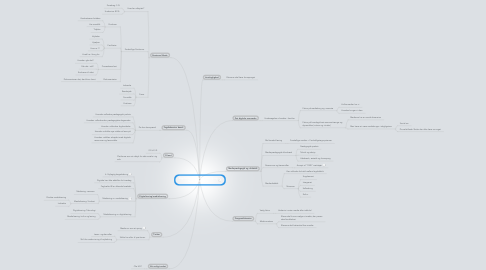 Mind Map: Digitalisering, medialisering og fagenes didaktik