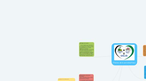 Mind Map: Efectos de la actividad física