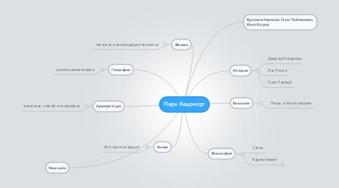 Mind Map: Парк Кадриорг