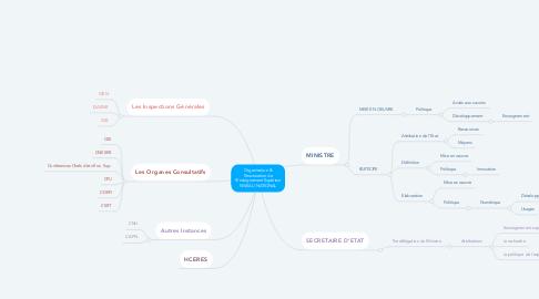 Mind Map: Organisation & Structuration de l'Enseignement Supérieur NIVEAU NATIONAL