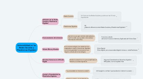 Mind Map: Vulnerabilidad en las Redes Sociales y Plataformas Digitales