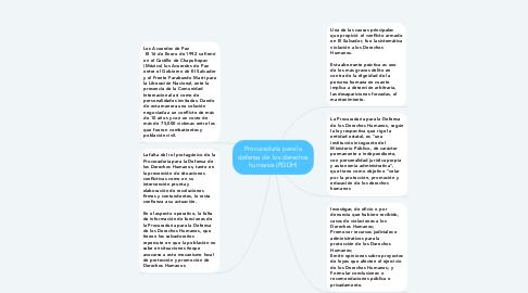 Mind Map: Procuraduría para la defensa de  los derechos humanos (PDDH)