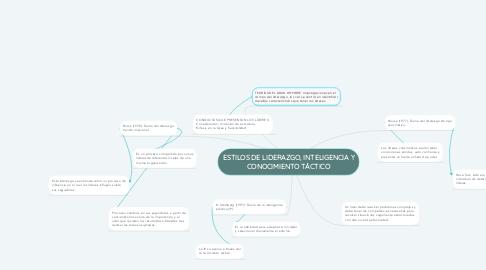 Mind Map: ESTILOS DE LIDERAZGO, INTELIGENCIA Y CONOCIMIENTO TÁCTICO