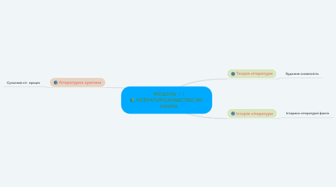 Mind Map: МОДУЛЬ 1.1 ЛІТЕРАТУРОЗНАВСТВО ЯК НАУКА