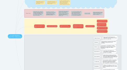 Mind Map: EL RAZONAMIENTO INDUCTIVO Y DEDUCTIVO