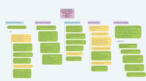 Mind Map: EL RAZONAMIENTO INDUCTIVO Y DEDUCTIVO  DENTRO DEL PROCESO INVESTIGATIVO EN CIENCIAS  EXPERIMENTALES Y SOCIALES