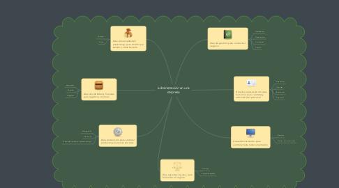 Mind Map: administración en una empresa