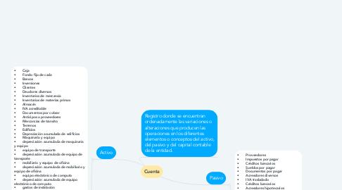 Mind Map: Cuenta